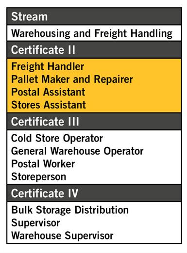 Warehousing Certificate II in Warehousing Operations