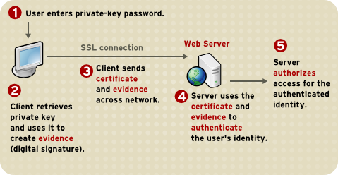 1.3. Certificates and Authentication