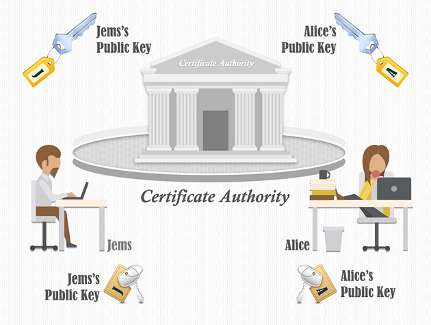 What is certificate authority? What are some examples of them