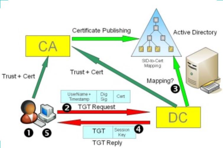 Configure Server 2012 CA for Smartcard Authentication – James