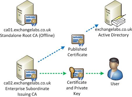 Single Server   Digi Sign, The Certificate Corporation