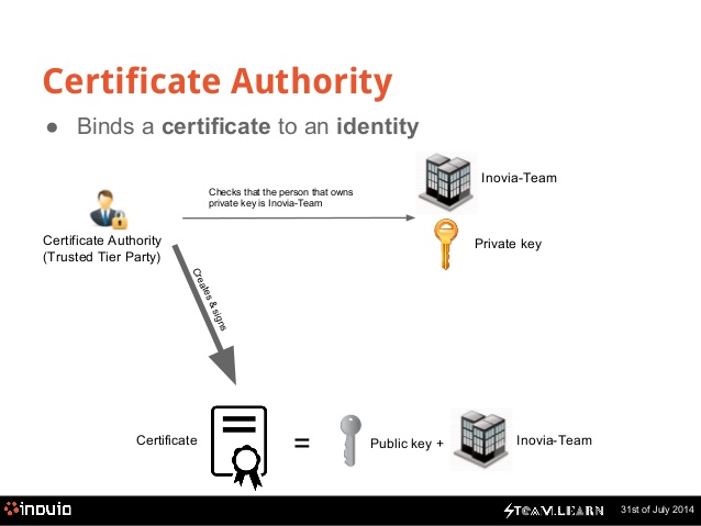 Certification Authorities and Digital Certificates | Comodo