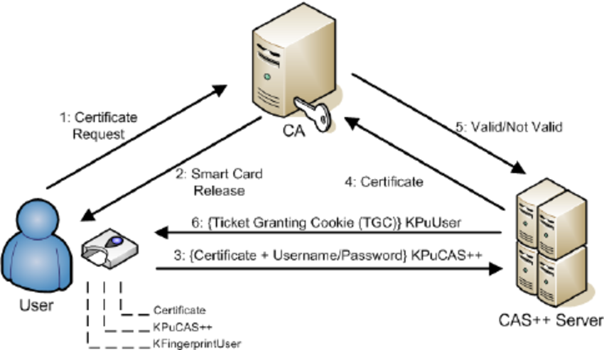 CAS++ certificate based authentication flow