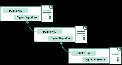 Certificate Trust | PIV Usage Guides