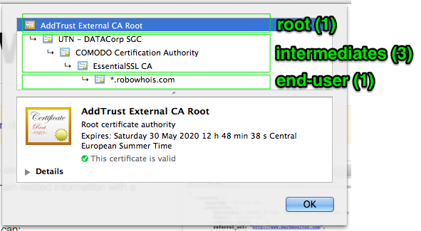 Certificate Authority (CA) Hierarchy, Root CA, Intermediate CA