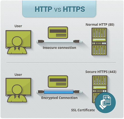 HTTP to HTTPS | What is a HTTPS Certificate