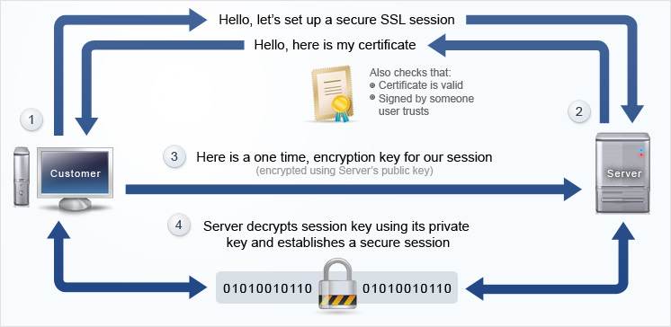 How HTTPS Secures Connections: What Every Web Dev Should Know
