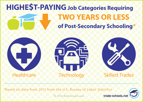 27 of the Highest Paying Jobs Without a 4 Year Degree 2016