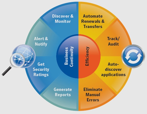 Symantec SSL Management Automation and Discovery CIC | Acmetek »