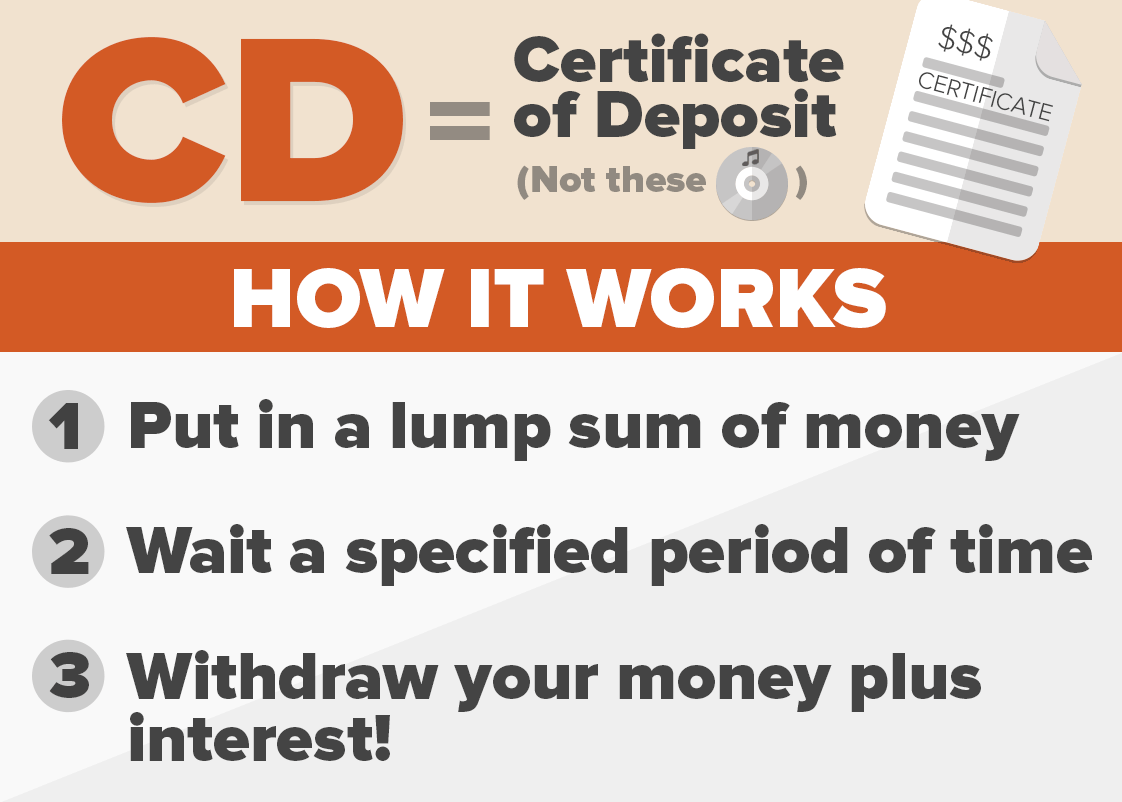 Certificates of Deposit CreditLoan.com®