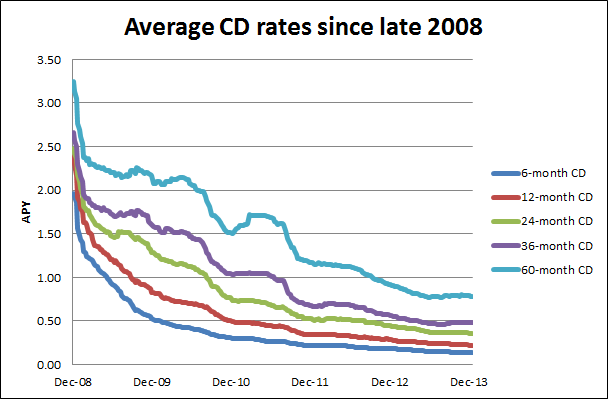 Lousy CD rates will squeeze savers again in 2014