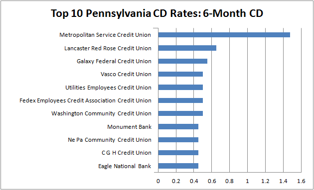 Pennsylvania CD Rates Fall Short in Go Banking Rates' 'Best