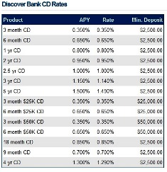 CD Rates | Highest Certificate of Deposit Rates, Compare the Top