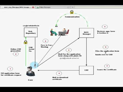 User certificate Request Flow Diagram YouTube