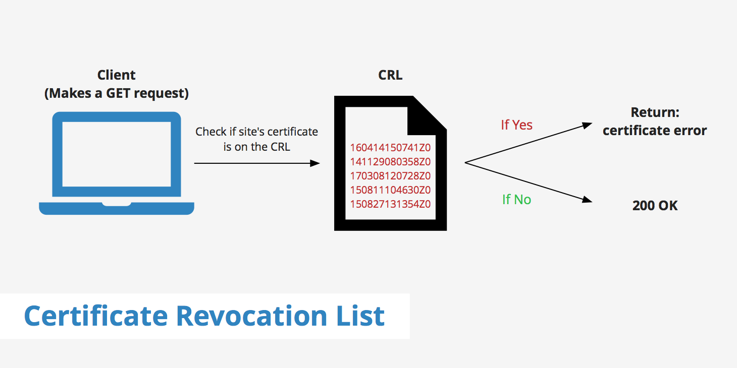 What Is a Certificate Revocation List (CRL)? KeyCDN Support