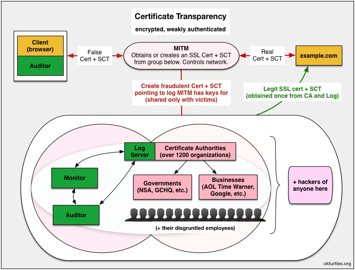 The Trouble with Certificate Transparency » okTurtles Blog