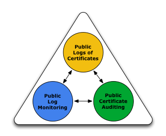 What is Certificate Transparency? Certificate Transparency