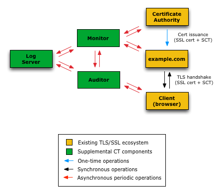 How Certificate Transparency Works Certificate Transparency