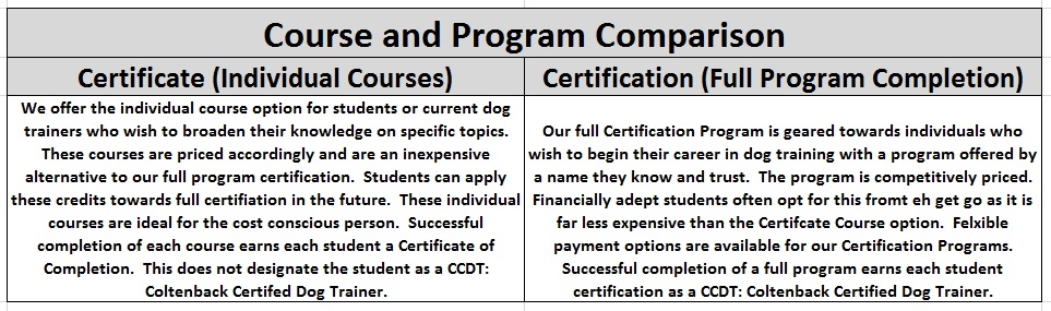 Certificate vs. Certification The Pet Care Institute; a Jeff