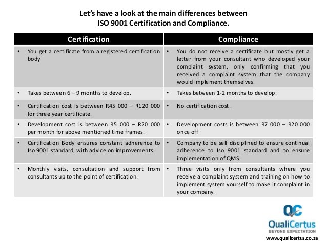 ISO 9001 Quality Management Compliance vs Certification