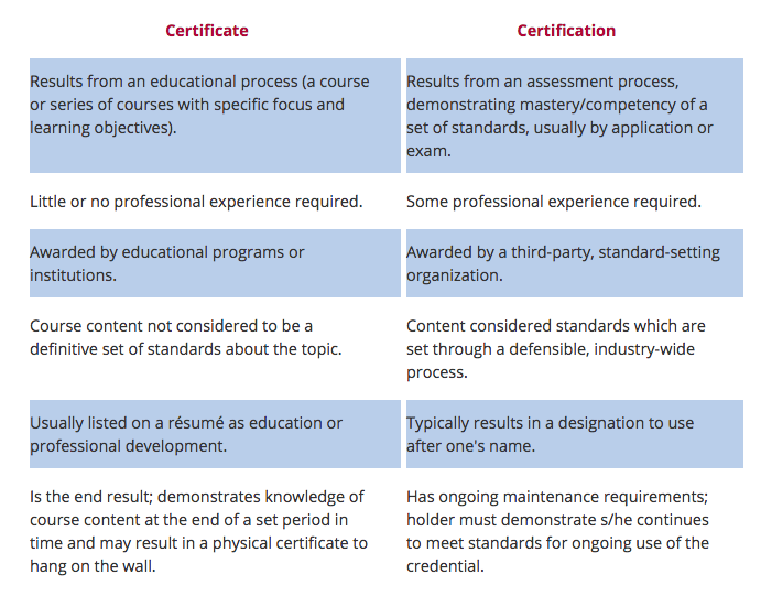 Certificate vs Certification | Forensic Healthcare Online