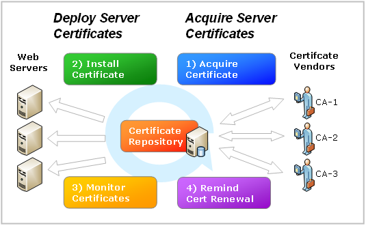 Kousec Software Releases Free Server Cert Manager