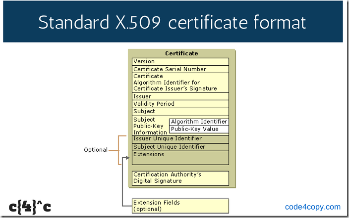 What are Digital Certificates? – code4copy