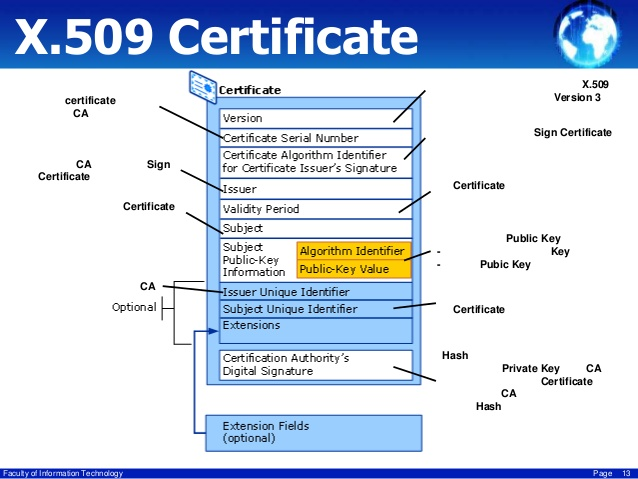Survival Guide TLS/SSL and SSL (X.509) Certificates (CA signed