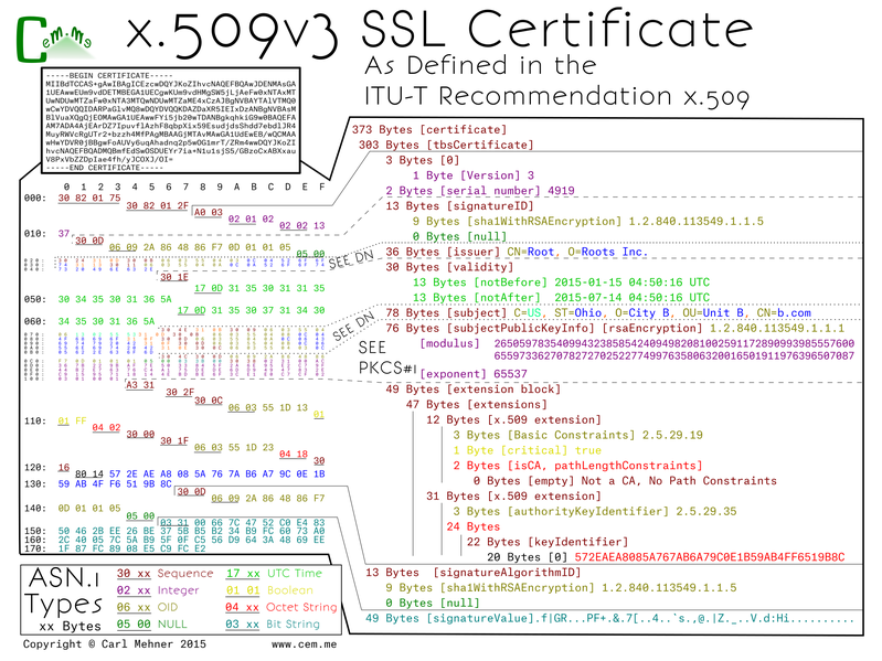 What is a X.509 certificate? Quora